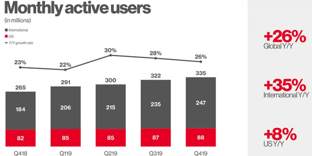 Pinterest Reaches 335 Million Active Users, Surpasses $1 Billion In Revenue in 2019