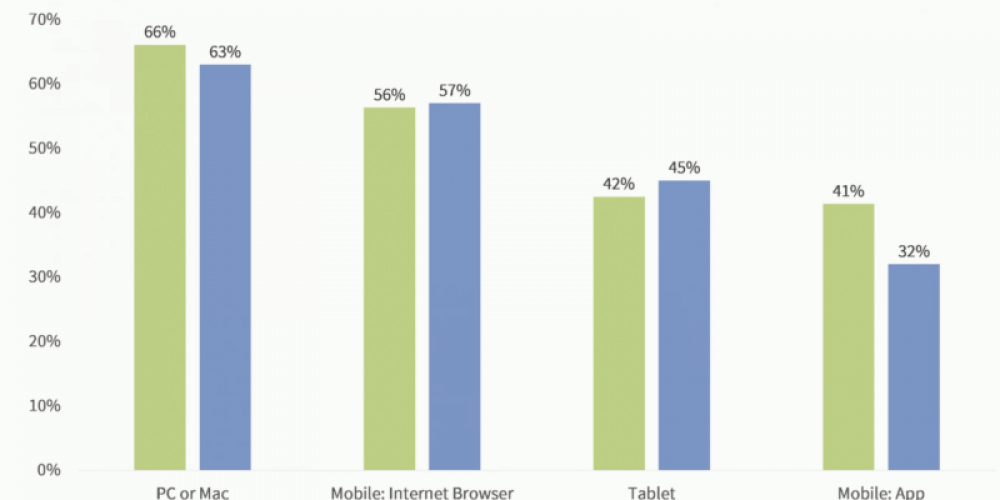 Consumers more invested in reviews, but also more skeptical of authenticity — survey