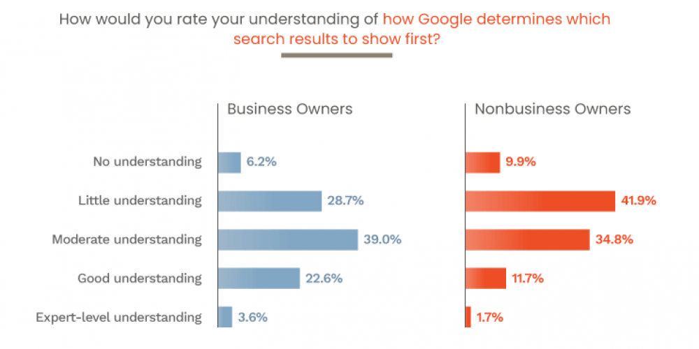Don't know much about SEO: Survey finds business owners lack basic knowledge