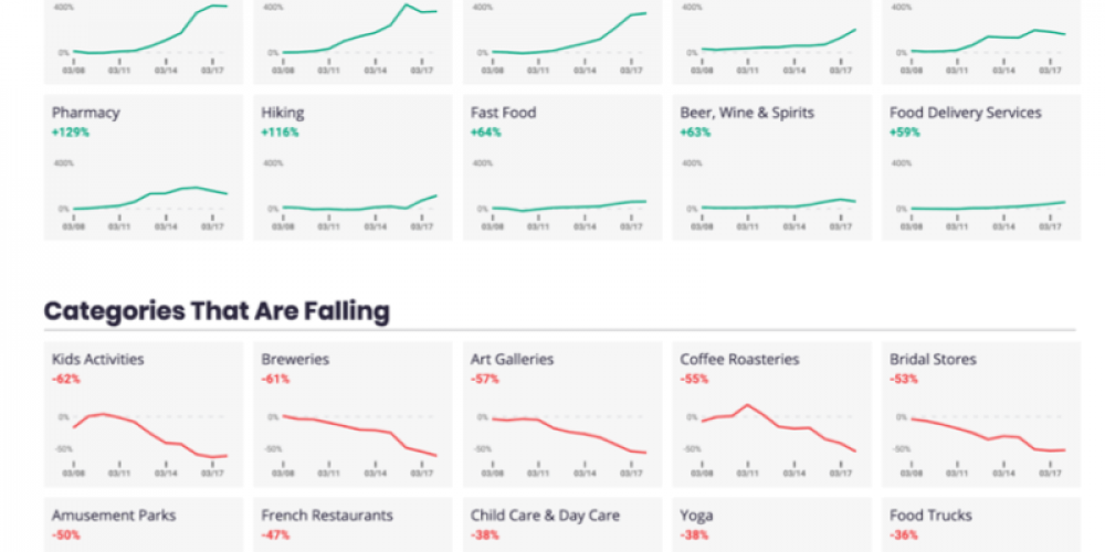 Yelp sees huge decline in restaurant demand, offers $25MM relief package