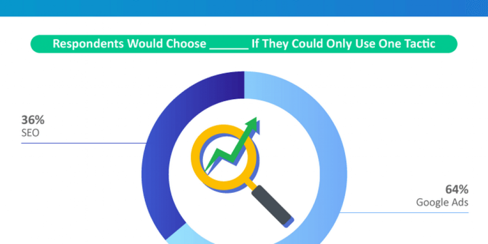 Marketers surveyed say they would choose Google Ads over SEO if they had to