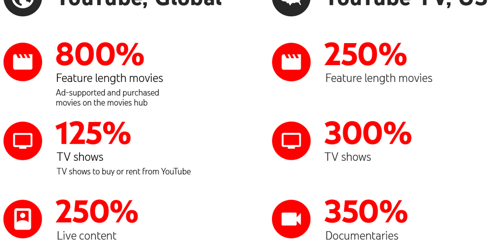 YouTube Ads New options for Marketers Looking to Reach Viewers Watching on Home TV Screens