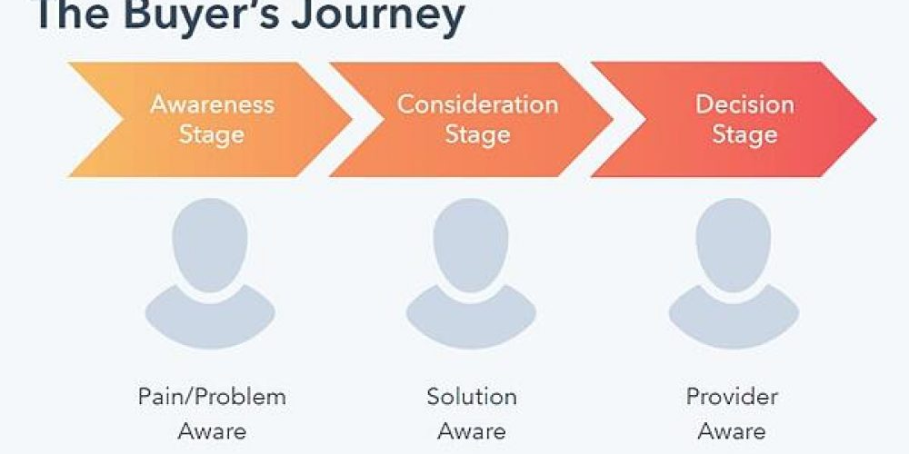 How to Create Content for Every Stage of the Buyer's Journey
