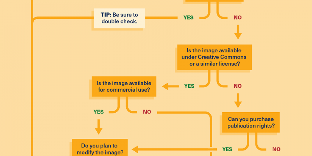 Can You Use That Image on Social Media? [Checklist]