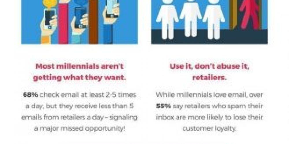 Marketing to Millennials: 8 Email Marketing Stats & Facts Retailers Need to Know [Infographic]