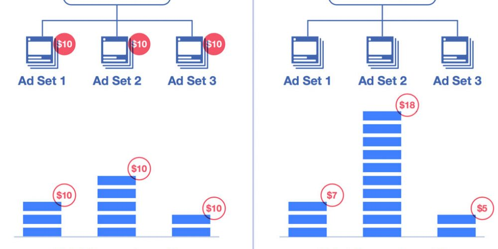 Facebook Abandons Mandatory Shift to Campaign Budget Optimization for Ad Campaigns