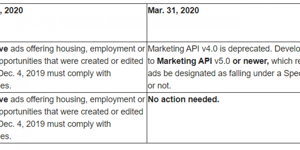 Facebook Sets Deadlines for Advertisers to Comply with New Requirements for Housing, Credit and Employment Ads
