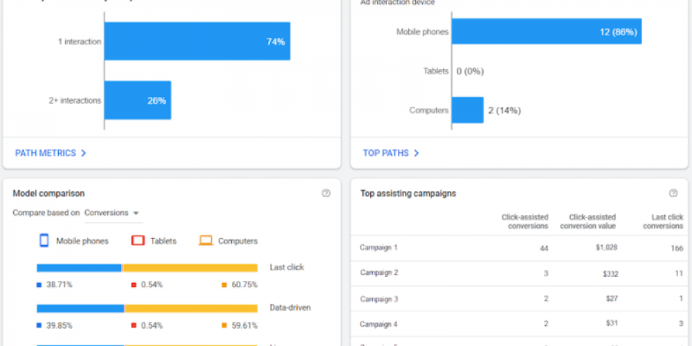 Google Ads significantly streamlines attribution reporting