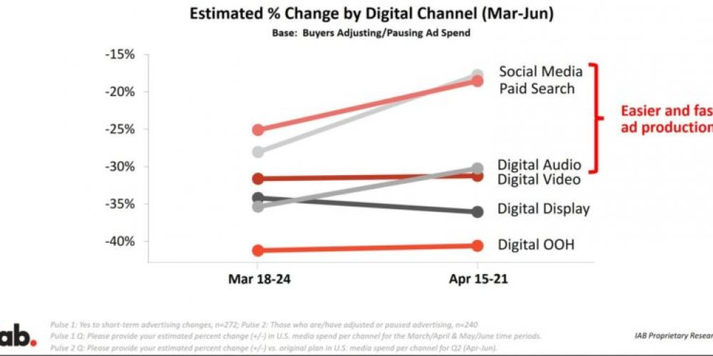 Have we hit bottom yet? What new earnings reports say about COVID's impact on digital advertising