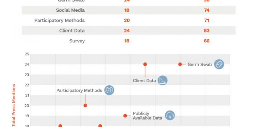 How to Choose the Most Link-Worthy Data Source for Your Content