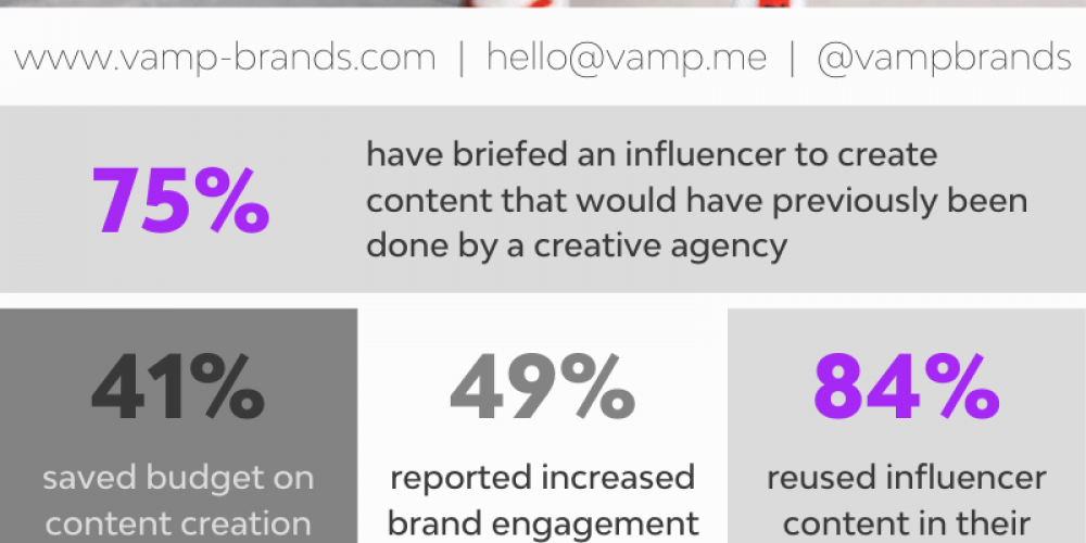 How Marketers Are Working With Influencers in 2020 [Infographic]