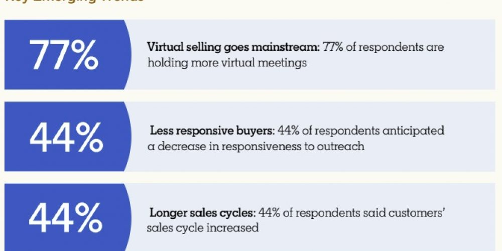 LinkedIn Publishes its Latest 'State of Sales' Report, Looking at Emerging Sales and Consumer Trends
