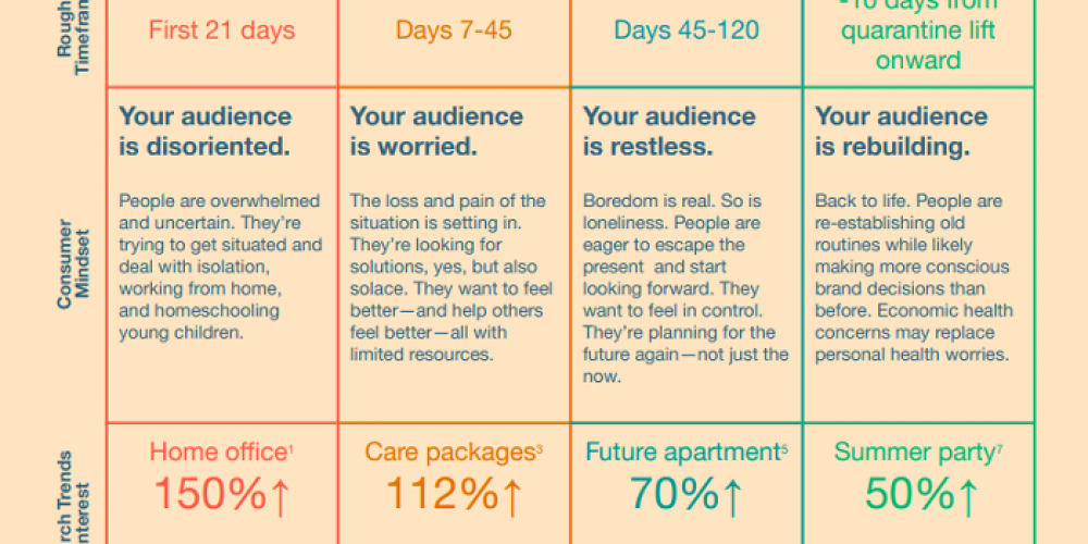 Pinterest Publishes New Guide on Current and Future Marketing Considerations Around COVID-19