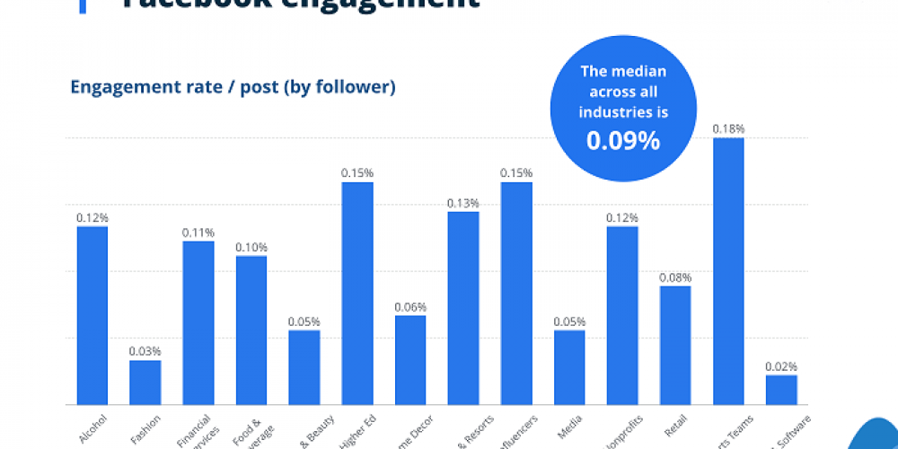 New Report Looks at Social Platform Performance Benchmarks by Industry