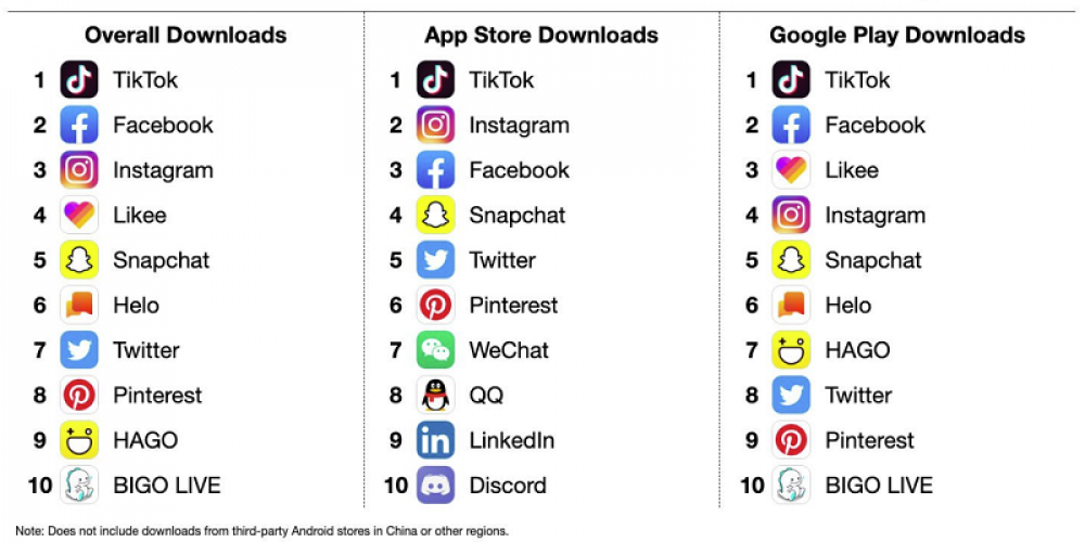TikTok Continues to Lead Social App Download Rankings in September