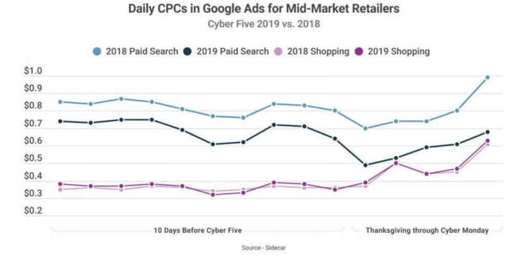 Mid-market, enterprise retailers had different Google Ads holiday weekend strategies, data indicates