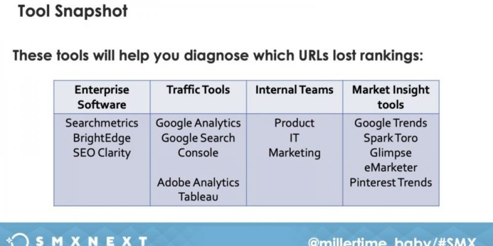 How to diagnose and fix a search rankings dip