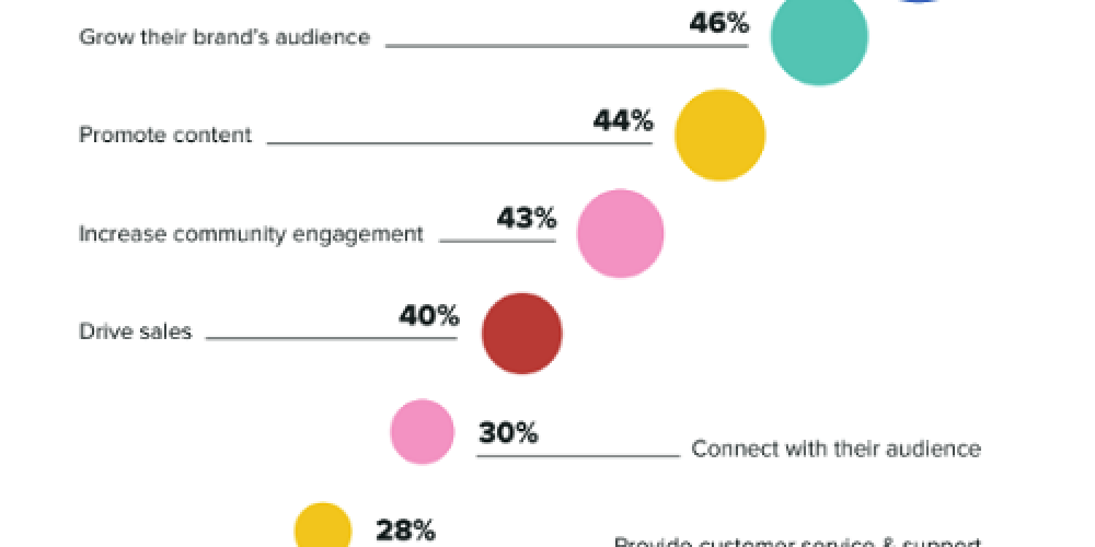 New Survey Looks at How Marketers and Consumers View Social Media Engagement