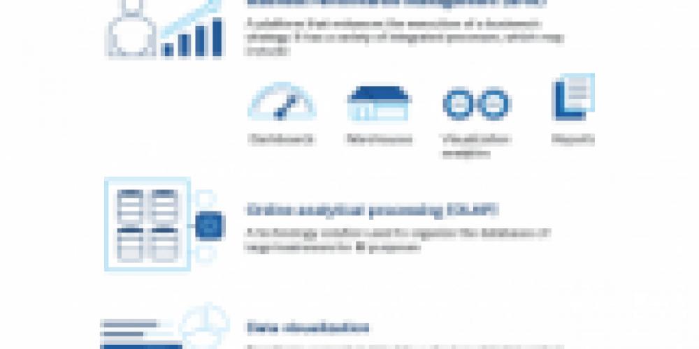 The Basics of Business Intelligence [Infographic]
