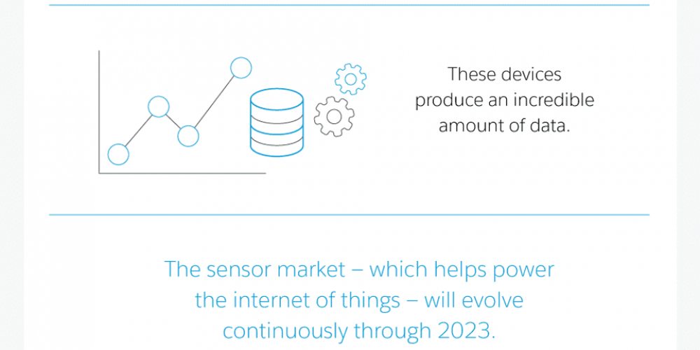 The Internet of Things and Its Impacts on Consumer Engagement [Infographic]